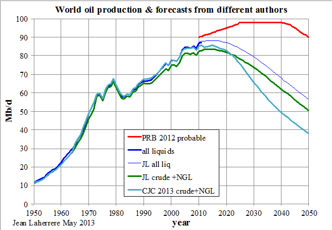 Oil+Gas Production Forecasts Graph 1950-2050 - Laherrer
