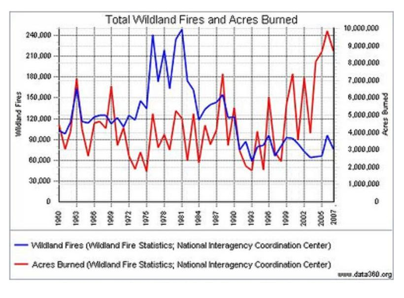 Wildfire Acres-US Graph 1960-2012 - NICC
